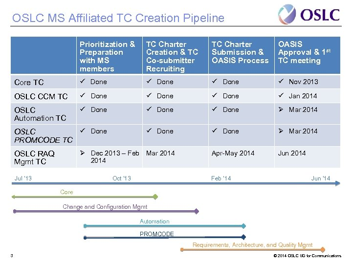 OSLC MS Affiliated TC Creation Pipeline Prioritization & Preparation with MS members TC Charter