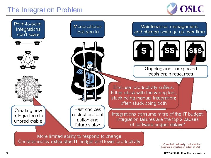 The Integration Problem Point-to-point Integrations don't scale Monocultures lock you in Maintenance, management, and