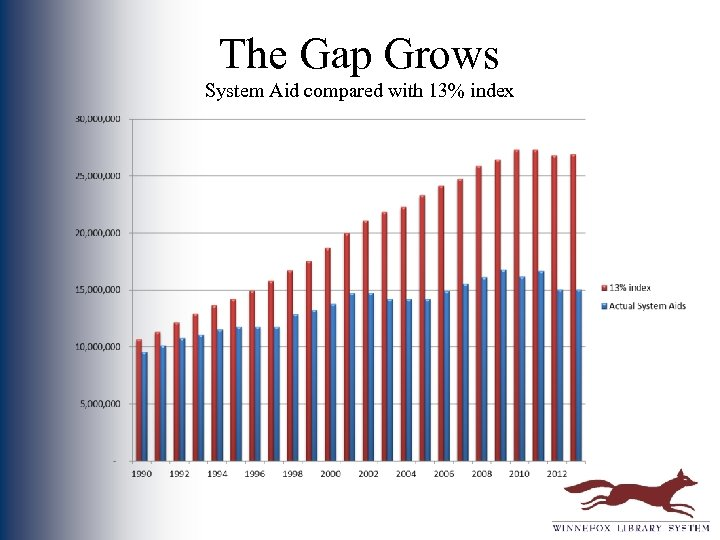 The Gap Grows System Aid compared with 13% index