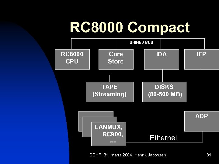 RC 8000 Compact UNIFIED BUS RC 8000 CPU Core Store TAPE (Streaming) IDA IFP