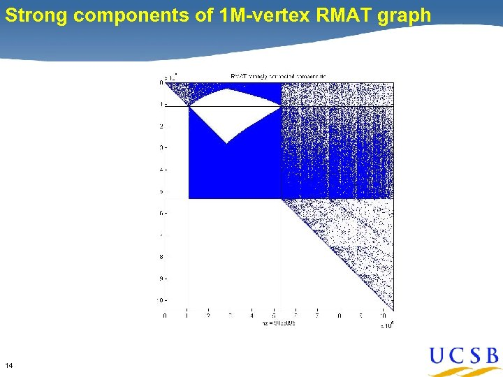 Strong components of 1 M-vertex RMAT graph 14