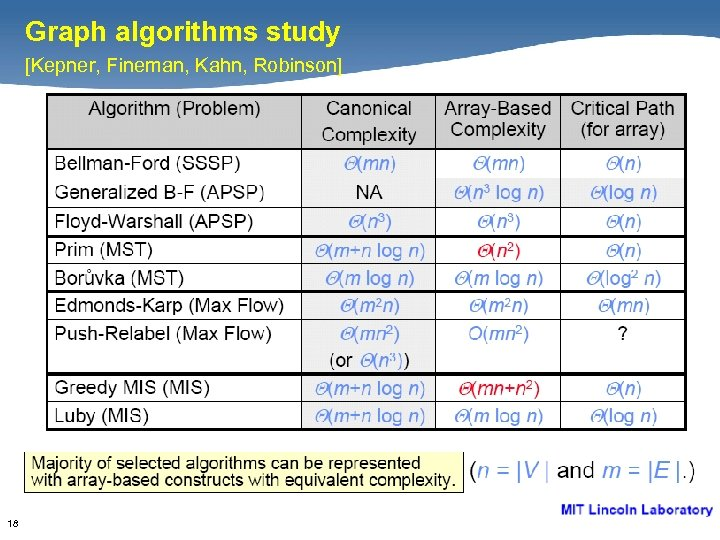 Graph algorithms study [Kepner, Fineman, Kahn, Robinson] 18