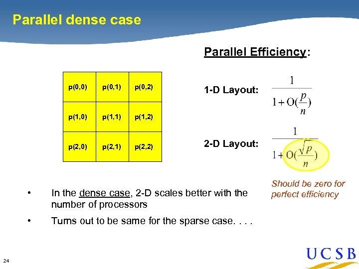 Parallel dense case Parallel Efficiency: p(0, 0) p(0, 1) p(0, 2) p(1, 0) p(1,