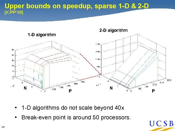 Upper bounds on speedup, sparse 1 -D & 2 -D [ICPP' 08] 2 -D