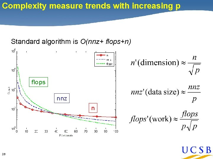 Complexity measure trends with increasing p Standard algorithm is O(nnz+ flops+n) flops nnz n