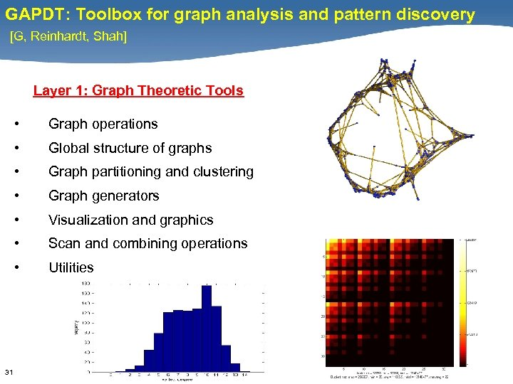 GAPDT: Toolbox for graph analysis and pattern discovery [G, Reinhardt, Shah] Layer 1: Graph