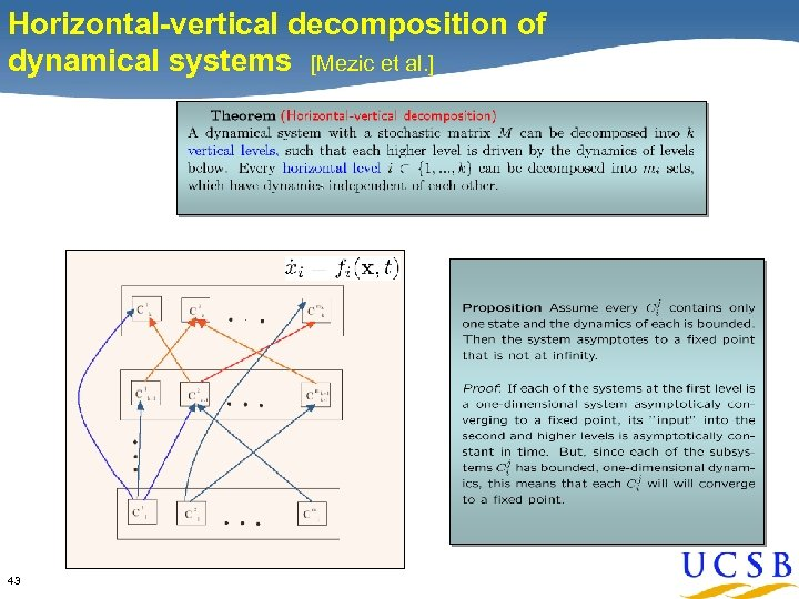 Horizontal-vertical decomposition of dynamical systems [Mezic et al. ] 43
