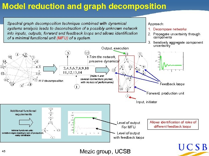 Model reduction and graph decomposition Spectral graph decomposition technique combined with dynamical systems analysis