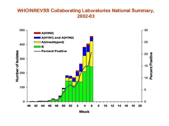 WHO/NREVSS Collaborating Laboratories National Summary, 2002 -03