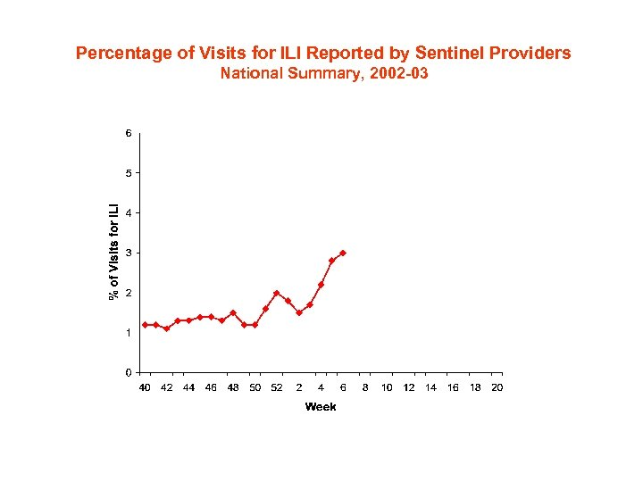 Percentage of Visits for ILI Reported by Sentinel Providers National Summary, 2002 -03