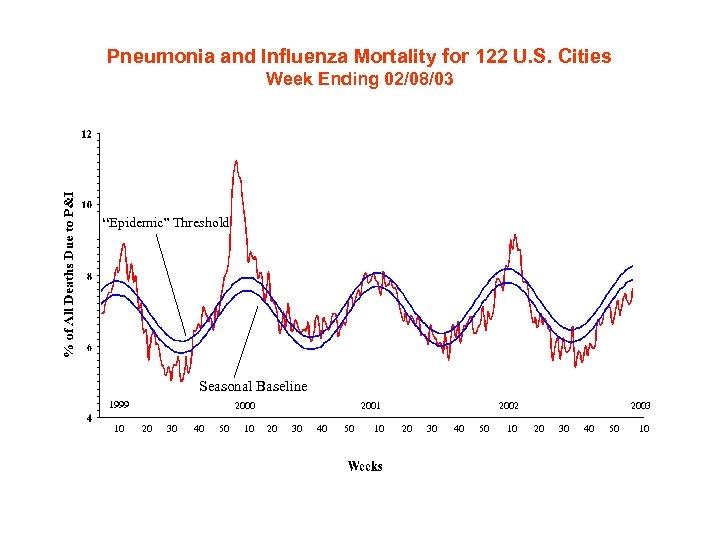 "Pneumonia and Influenza Mortality for 122 U. S. Cities Week Ending 02/08/03 ""Epidemic"" Threshold"