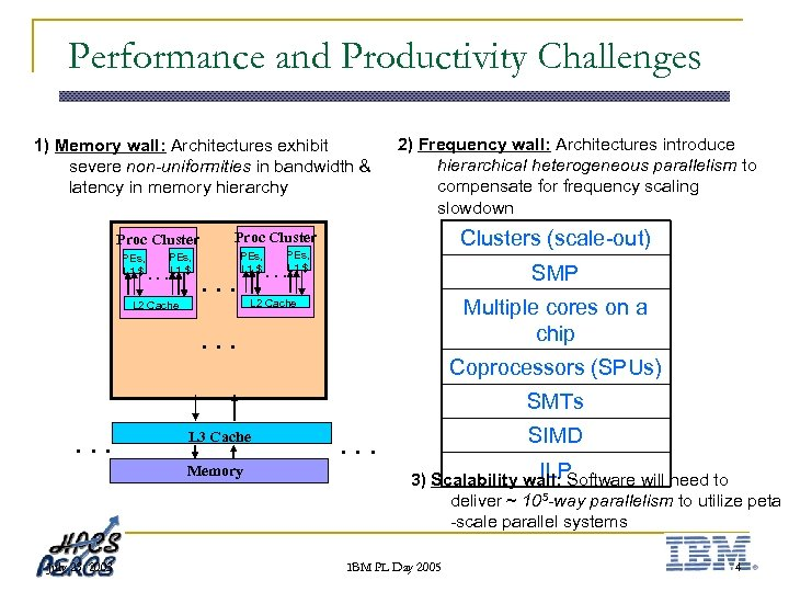 Performance and Productivity Challenges 1) Memory wall: Architectures exhibit severe non-uniformities in bandwidth &