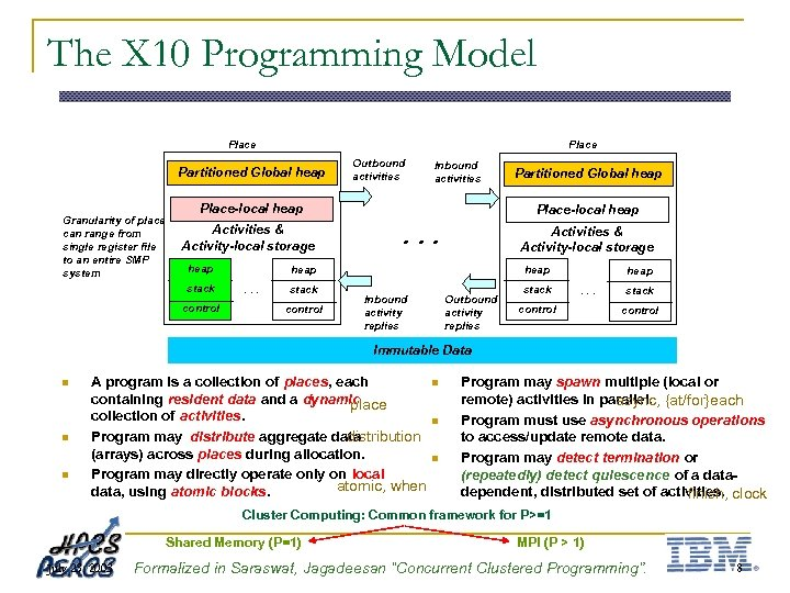 The X 10 Programming Model Place Partitioned Global heap Granularity of place can range