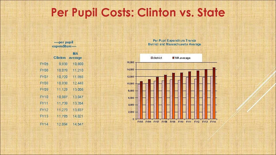 Per Pupil Costs: Clinton vs. State Per Pupil Expenditure Trends District and Massachusetts Average