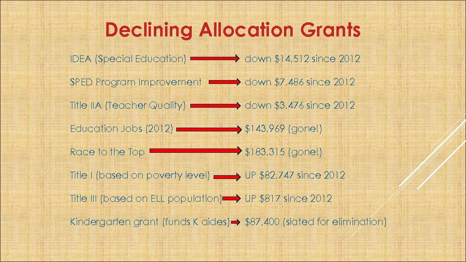 Declining Allocation Grants IDEA (Special Education) down $14, 512 since 2012 SPED Program Improvement