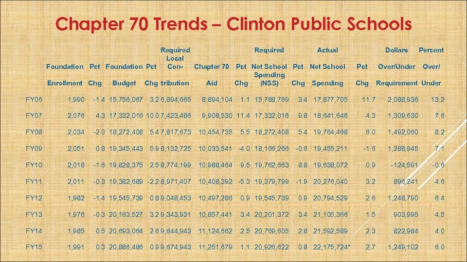 Chapter 70 Trends – Clinton Public Schools Required Actual Local Foundation Pct Con. Chapter