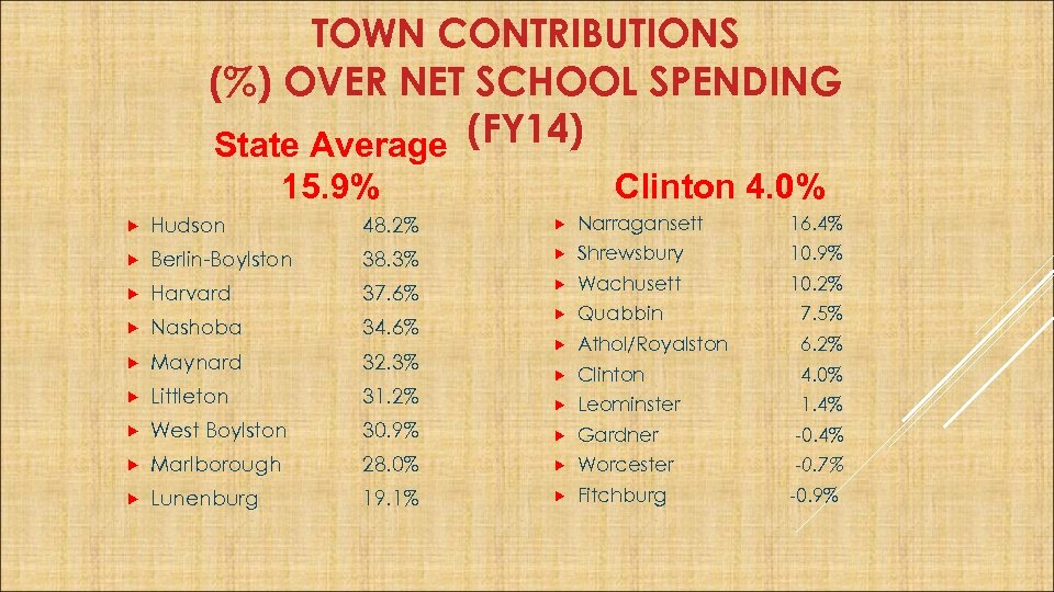 TOWN CONTRIBUTIONS (%) OVER NET SCHOOL SPENDING State Average (FY 14) 15. 9% Clinton