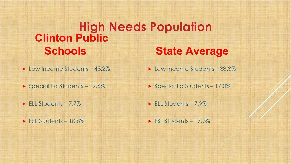 High Needs Population Clinton Public Schools State Average Low Income Students – 48. 2%