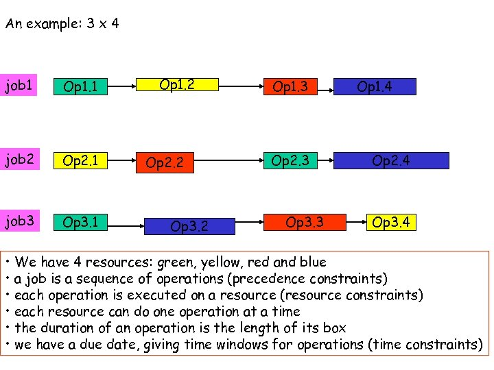 An example: 3 x 4 job 1 Op 1. 1 job 2 Op 2.