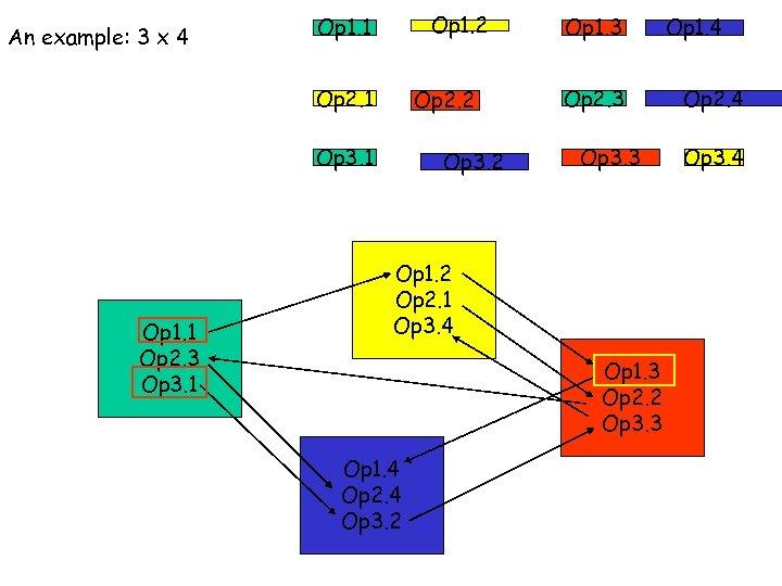 An example: 3 x 4 Op 1. 2 Op 1. 1 Op 2. 2