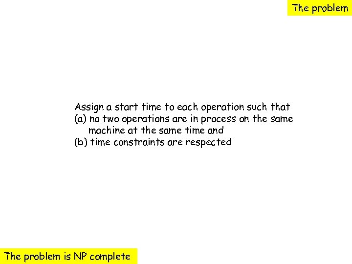The problem Assign a start time to each operation such that (a) no two