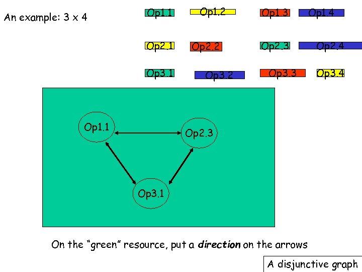 An example: 3 x 4 Op 1. 1 Op 2. 1 Op 3. 1
