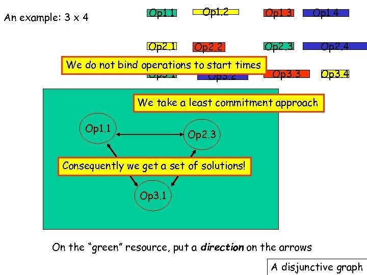 An example: 3 x 4 Op 1. 1 Op 2. 1 Op 1. 2