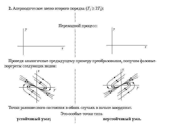 2. Апериодическое звено второго порядка (Т 1 ≥ 2 Т 2): устойчивое неустойчивое (вариант)