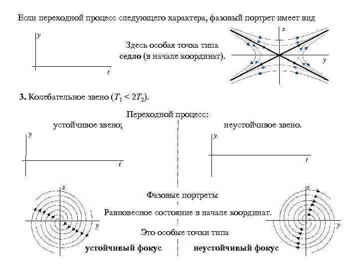 Если переходной процесс следующего характера, фазовый портрет имеет вид z y Здесь особая точка