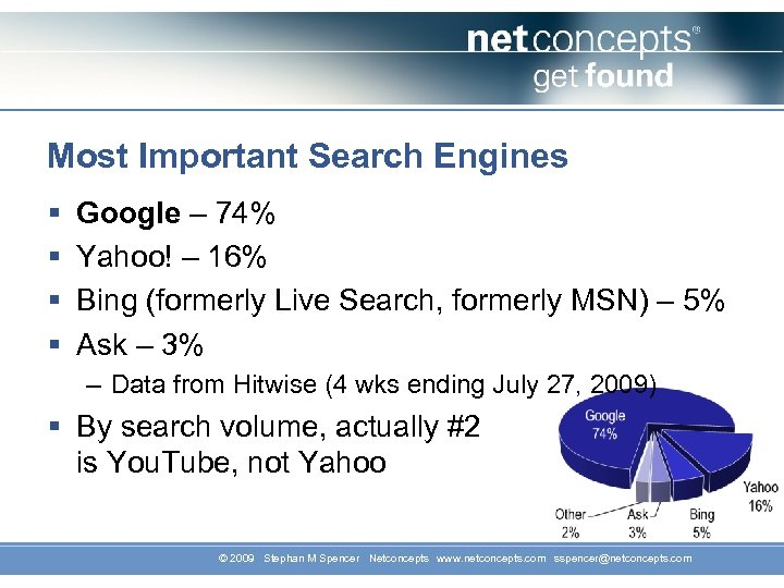 Most Important Search Engines § § Google – 74% Yahoo! – 16% Bing (formerly