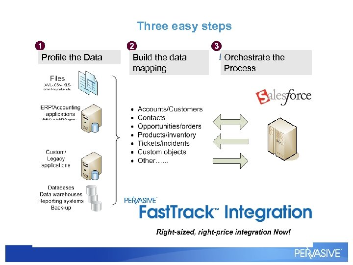 Three easy steps Profile the Data Build the data mapping Orchestrate the Process