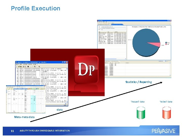 Profile Execution Statistics / Reporting 'Passed' data Meta-meta data 11 AGILITY THROUGH EMBEDDABLE INTEGRATION