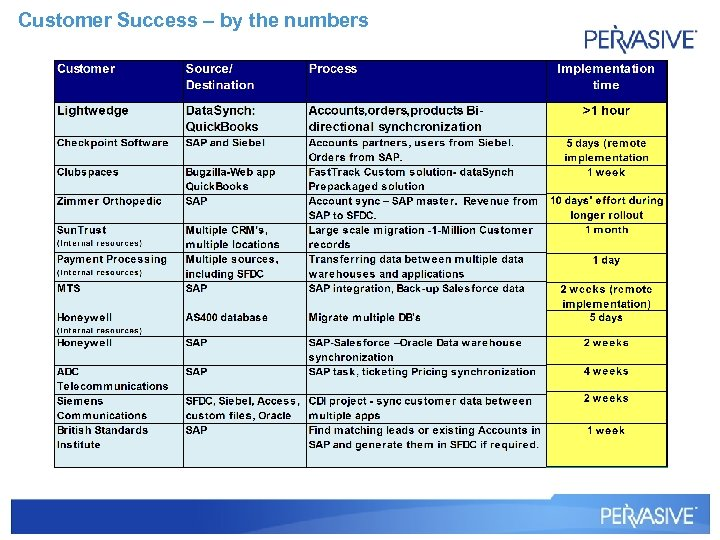Customer Success – by the numbers