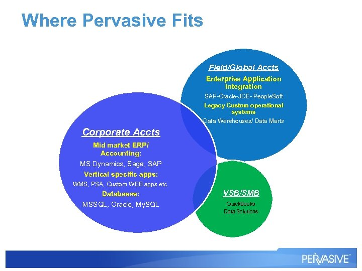 Where Pervasive Fits Field/Global Accts Enterprise Application Integration SAP-Oracle-JDE- People. Soft Legacy Custom operational