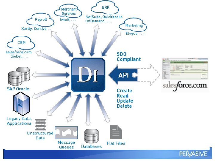 Fast / Agile Design Platform Flexible: Process designer Connectivity to a whole world of