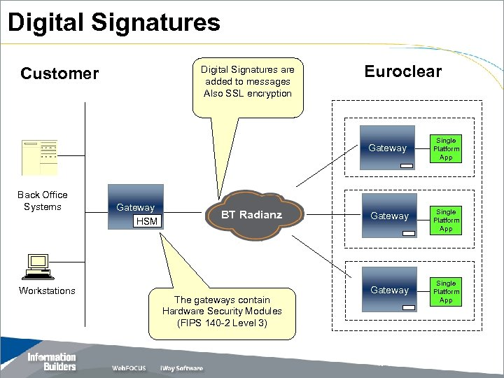 Digital Signatures Customer Digital Signatures are added to messages Also SSL encryption Euroclear Gateway