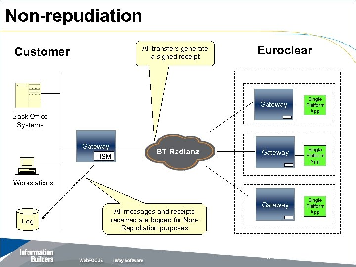 Non-repudiation All transfers generate a signed receipt Customer Euroclear Gateway Back Office Systems Gateway