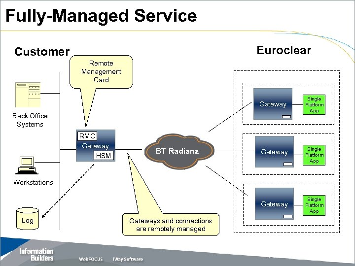 Fully-Managed Service Euroclear Customer Remote Management Card Gateway Back Office Systems RMC Gateway HSM