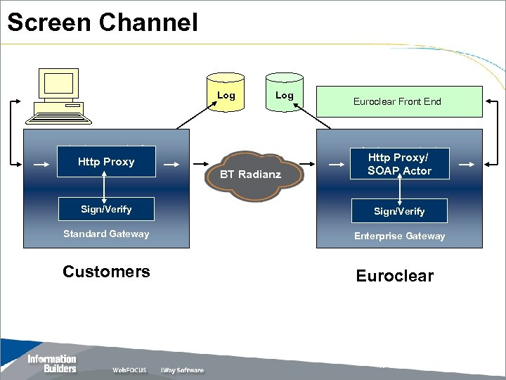 Screen Channel Log Http Proxy Log BT Radianz Euroclear Front End Http Proxy/ SOAP
