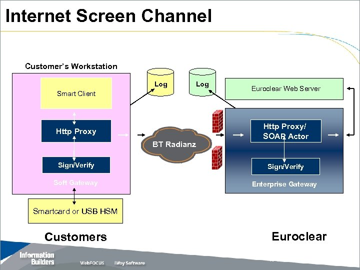 Internet Screen Channel Customer's Workstation Log Smart Client Http Proxy BT Radianz Euroclear Web