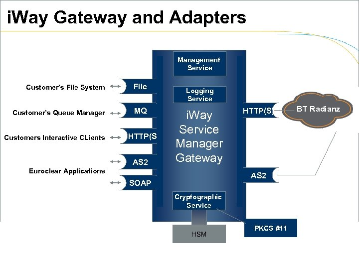 i. Way Gateway and Adapters Management Service Customer's File System File Customer's Queue Manager