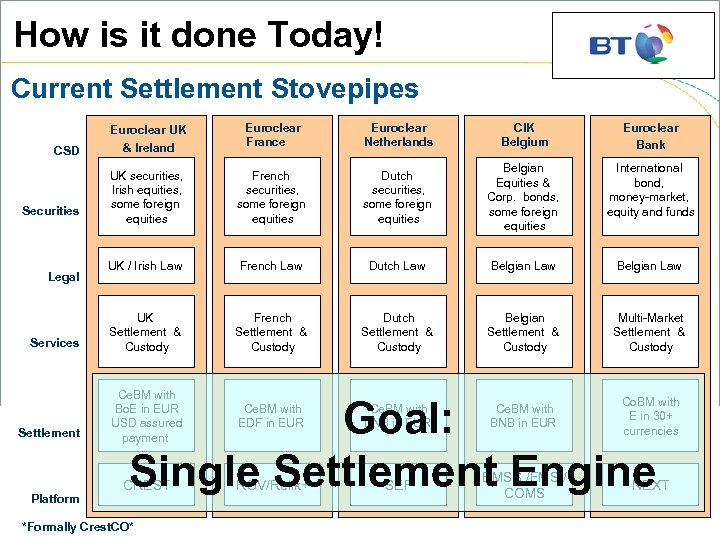 How is it done Today! Current Settlement Stovepipes Euroclear UK & Ireland Euroclear France