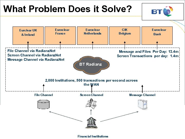 What Problem Does it Solve? Euroclear France Eurclear UK & Ireland Euroclear Netherlands File