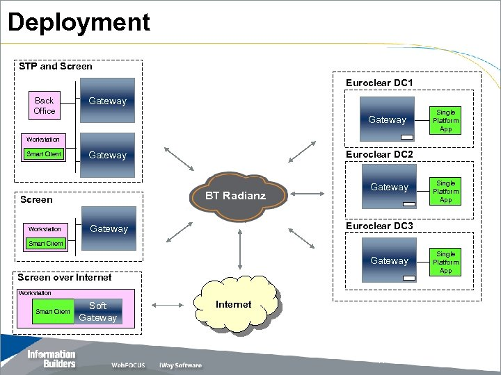 Deployment STP and Screen Euroclear DC 1 Back Office Gateway Single Platform App Workstation