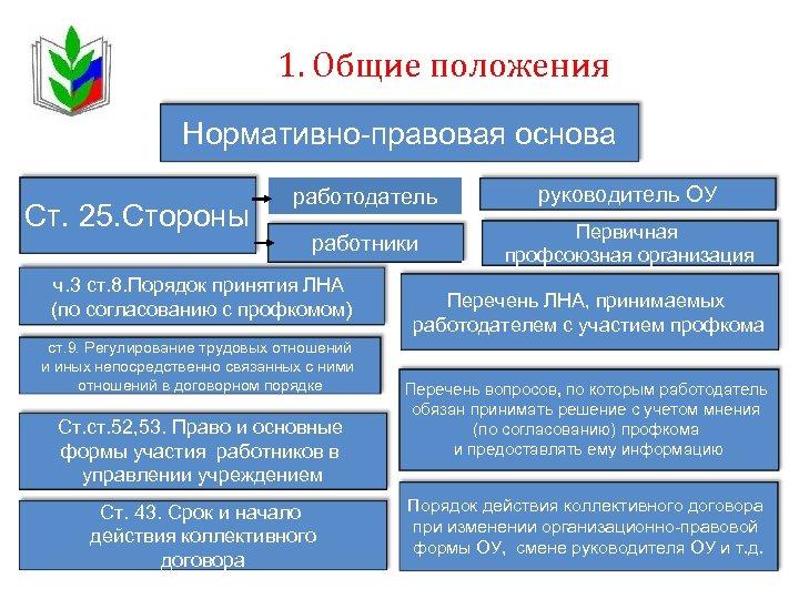 1. Общие положения Нормативно-правовая основа Ст. 25. Стороны работодатель руководитель ОУ работники Первичная профсоюзная