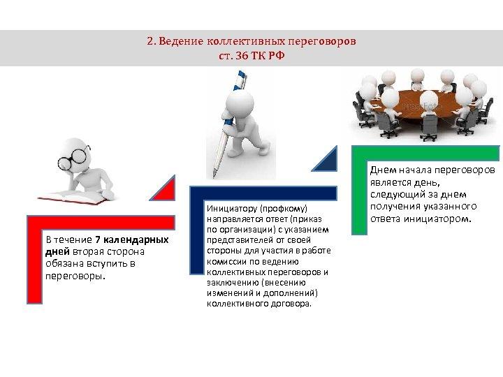2. Ведение коллективных переговоров ст. 36 ТК РФ В течение 7 календарных дней вторая