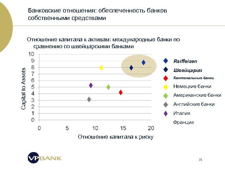 Банковские отношения: обеспеченность банков собственными средствами Отношение капитала к активам: международные банки по сравнению