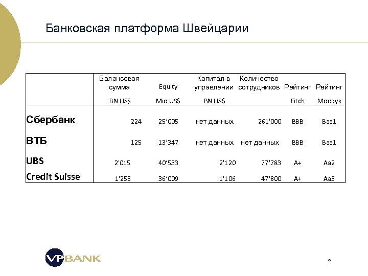 Банковская платформа Швейцарии Балансовая сумма Капитал в Количество управлении сотрудников Рейтинг Equity BN US$