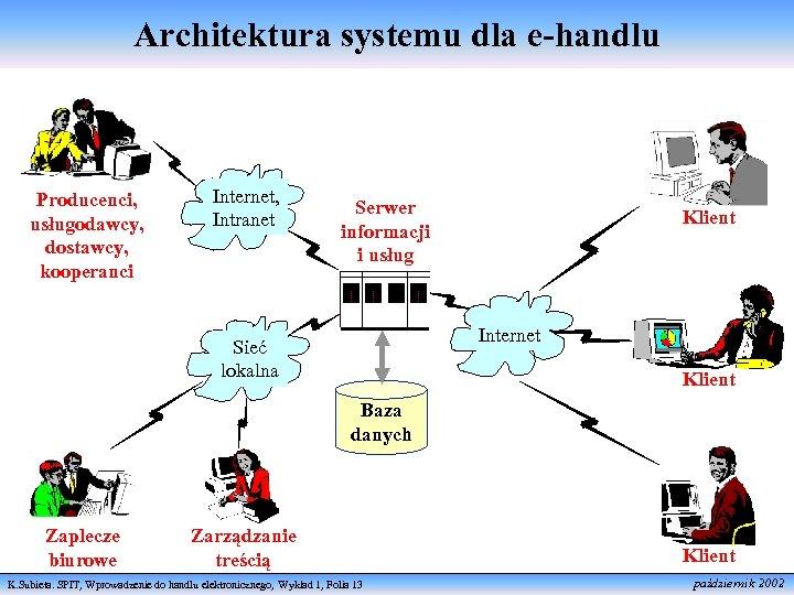 Architektura systemu dla e-handlu Producenci, usługodawcy, dostawcy, kooperanci Internet, Intranet Serwer informacji i usług