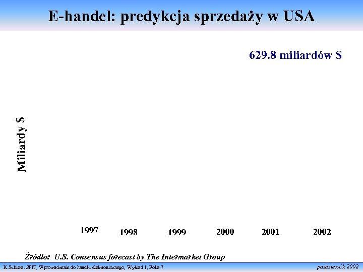 E-handel: predykcja sprzedaży w USA Miliardy $ 629. 8 miliardów $ 1997 1998 1999